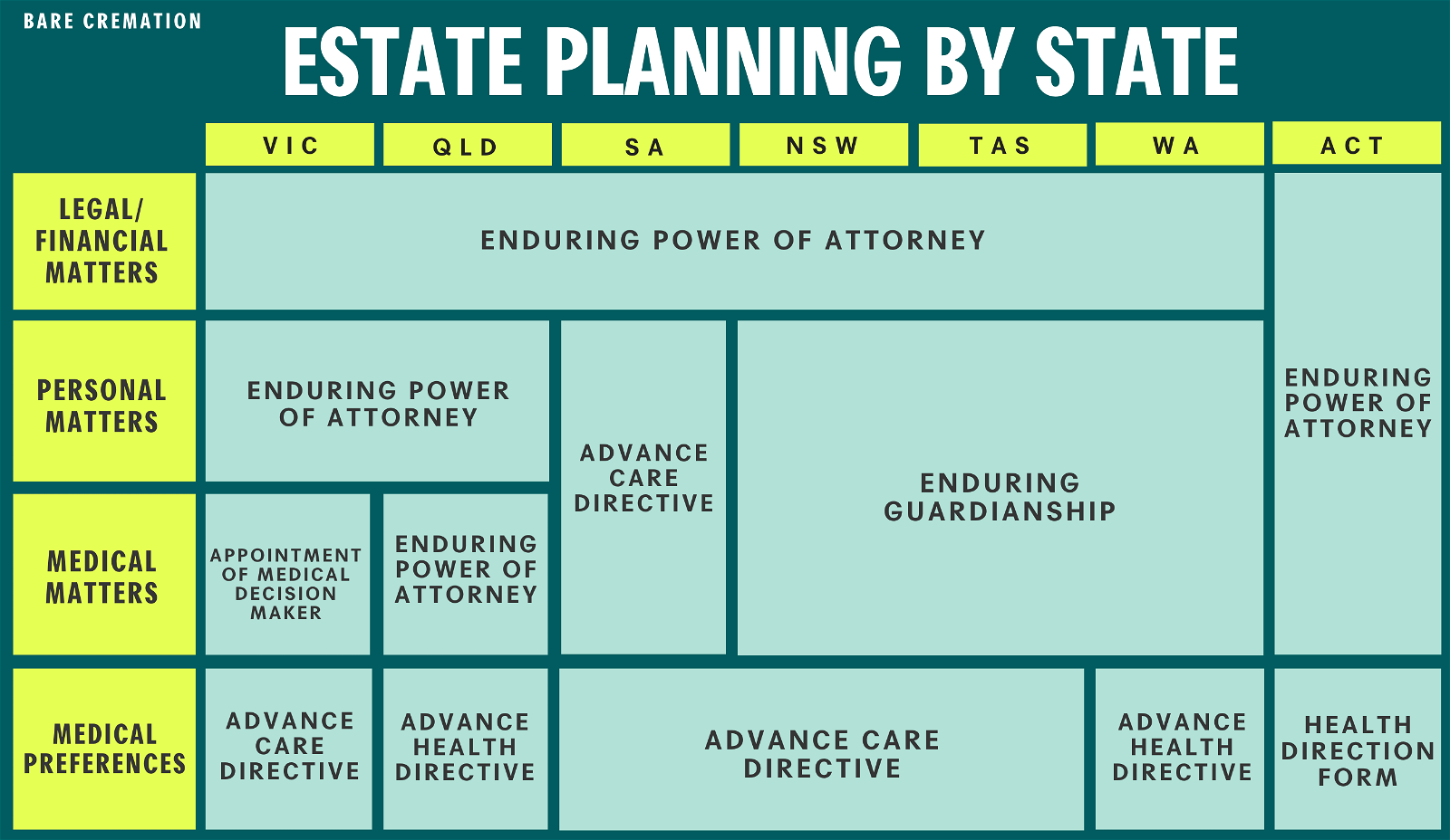 Here's which estate planning document is required for each state.