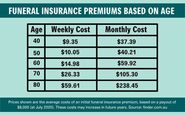 Table showing the average price of a funeral insurance policy at various ages
